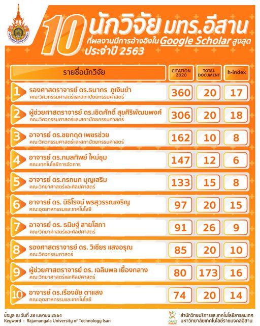 ขอแสดงความยินดีกับนักวิจัย มทร.อีสาน ที่มีผลงานอ้างอิงใน Google Scholar สูงสุด 10 อันดับแรก ประจำมหาวิทยาลัยเทคโนโลยีราชมงคลอีสาน ประจำปี 2563 โดยเก็บข้อมูล ณ วันที่ 28 เมษายน 2564